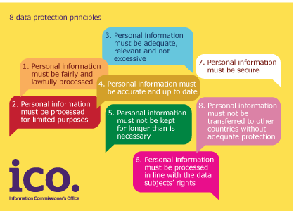 8 data protection principles schema