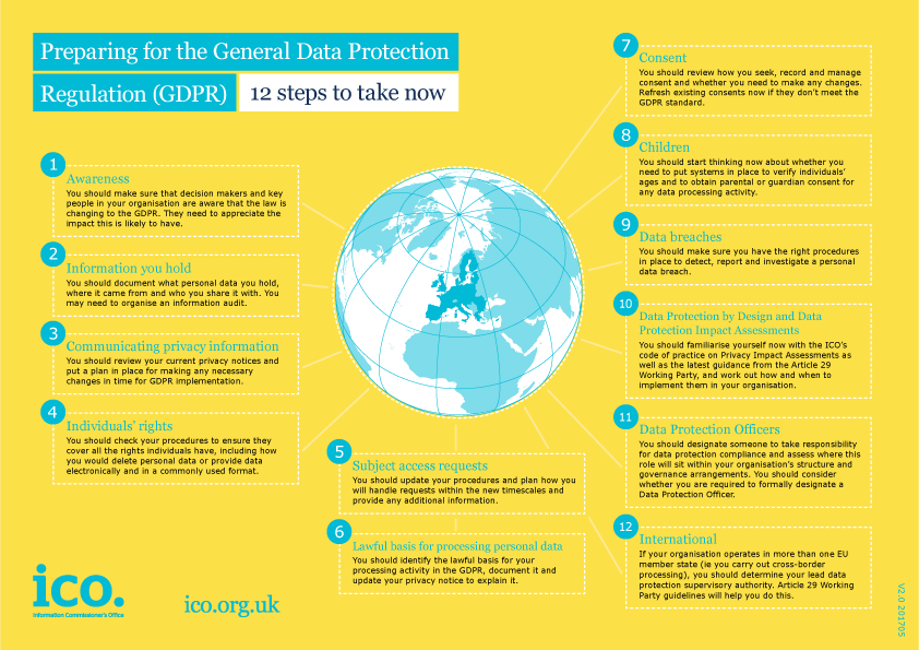 preparing for the gdpr 12 steps graphic